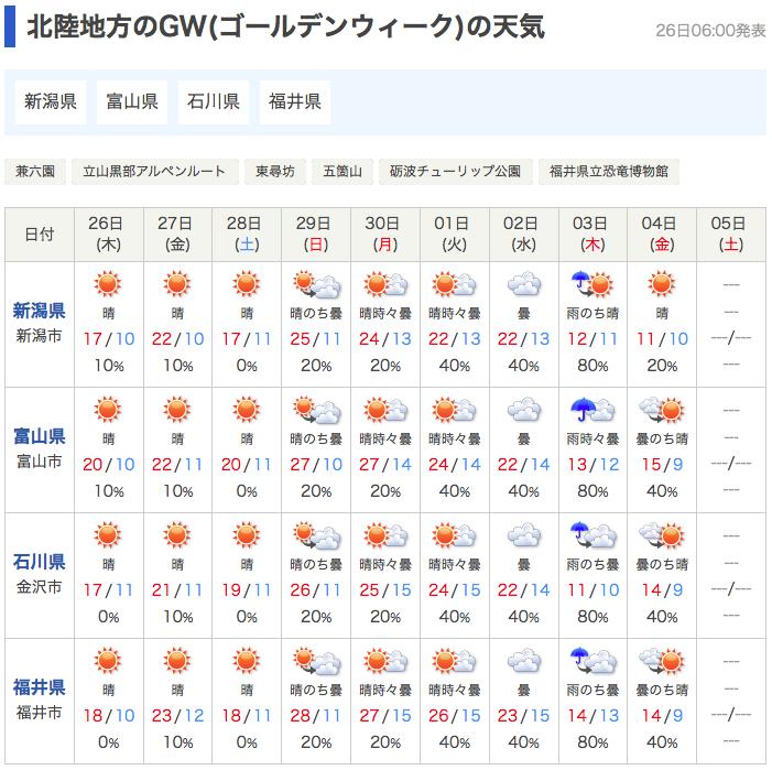 GW2018の天気予報